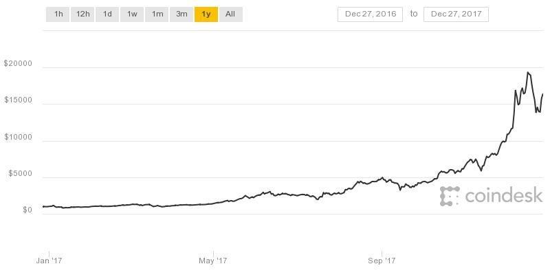 coindesk-bpi-chart_1.jpeg