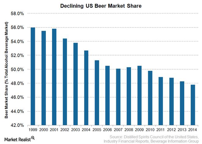declining-beer-market.png