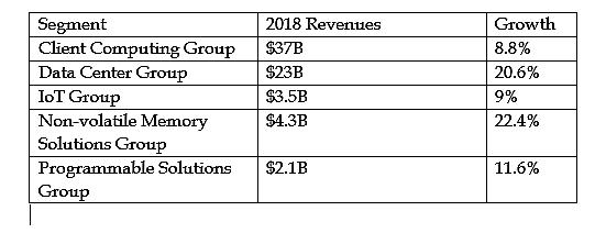 Intel Corporation (NASDAQ:INTC), Advanced Micro Devices, Inc