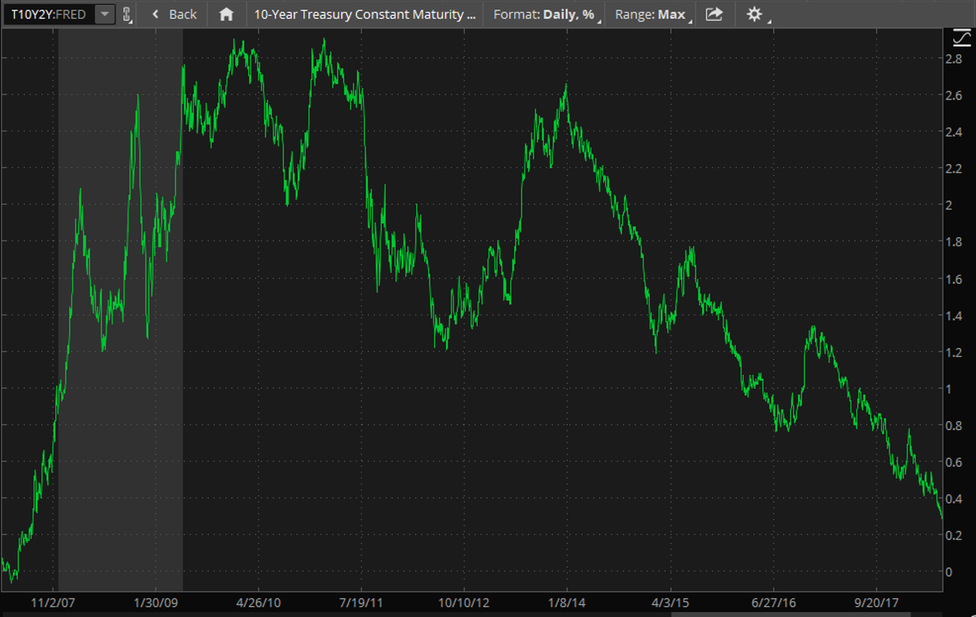 10-year-2-year-treasury-yield-spread.png