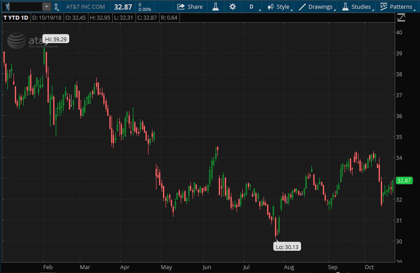 att-t-earnings-stock-eps-revenue-time-warner.png