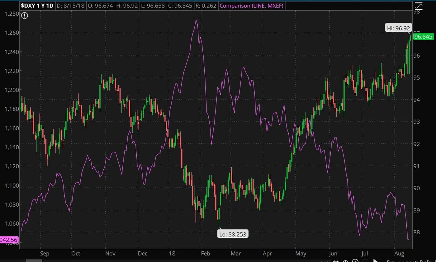 emerging-market-dollar-8-15-18.jpg