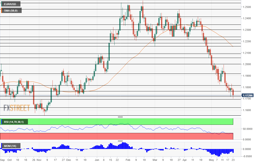 EUR/USD Forecast: 3 Reasons Pushing The Pair To A 6-month Low