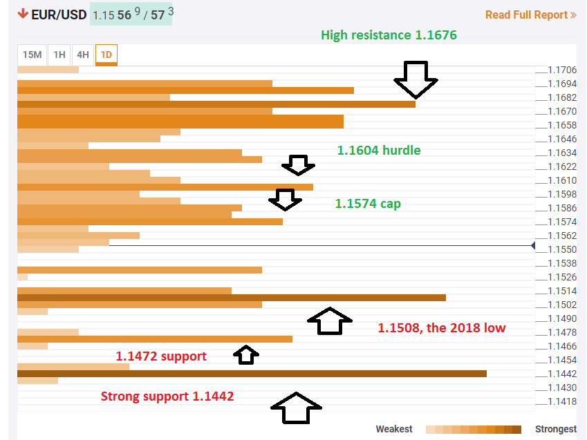 eur_usd_technical_confluence_august_6_2018-636691354792748443.png