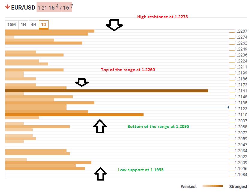 eurusd_confluence_levels_april_30_2018_graph-636606709299567561.png
