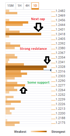 eurusd_confluence_resistance_march_22_2018-636573260092804486.png