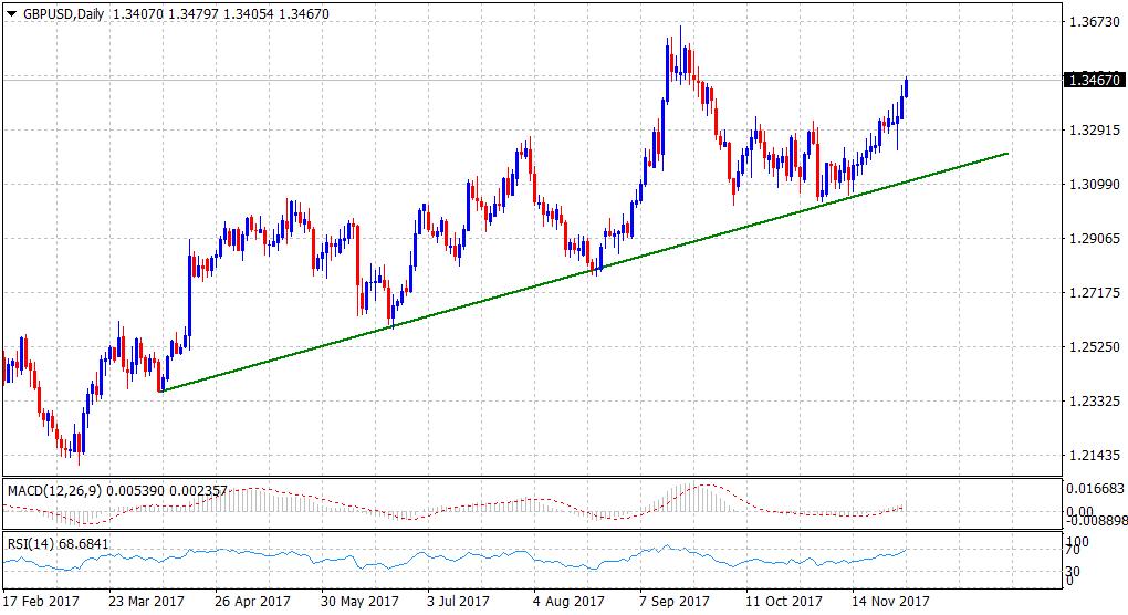 GBP/USD Forecast: retains bullish outlook, darting towards 1.35 handle
