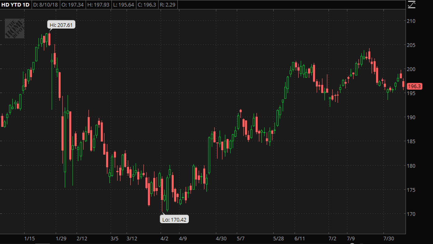 home-depot-stock-chart-earnings-revenue-home-improvement-lumber.png