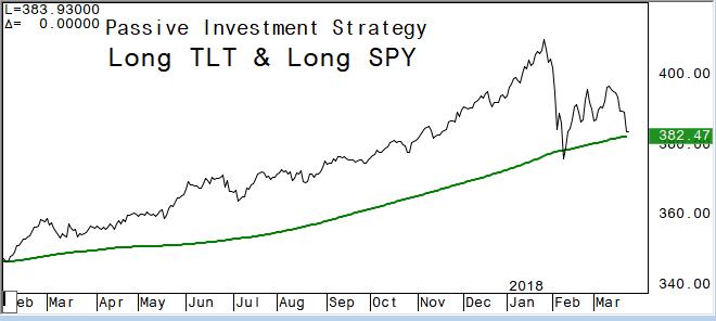 SPDR S&P 500 ETF (ETF:SPY), iShares Barclays 20 Year Treasury Bond