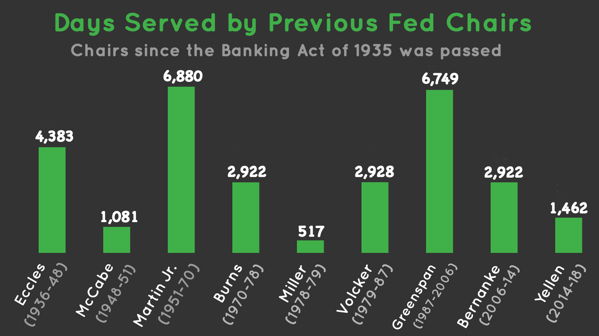 length-of-former-federal-reserve-chair-terms-board-of-governors.png