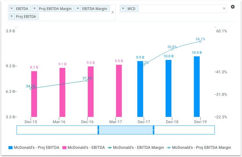 mcd-ebitda---margin-chart.jpg