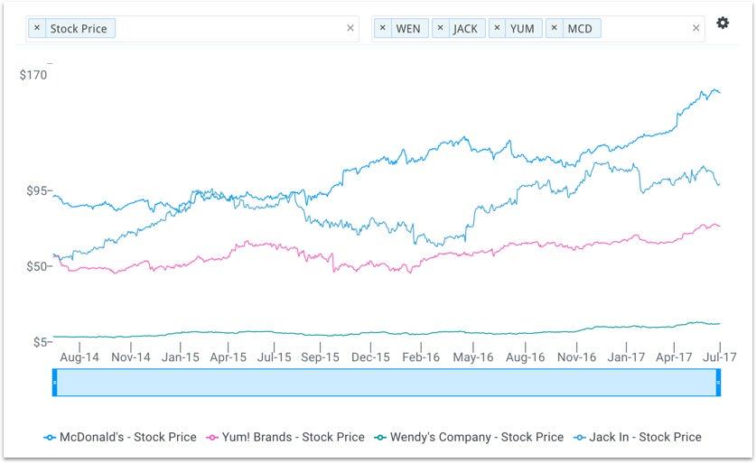 mcd-stock-price-chart.jpg