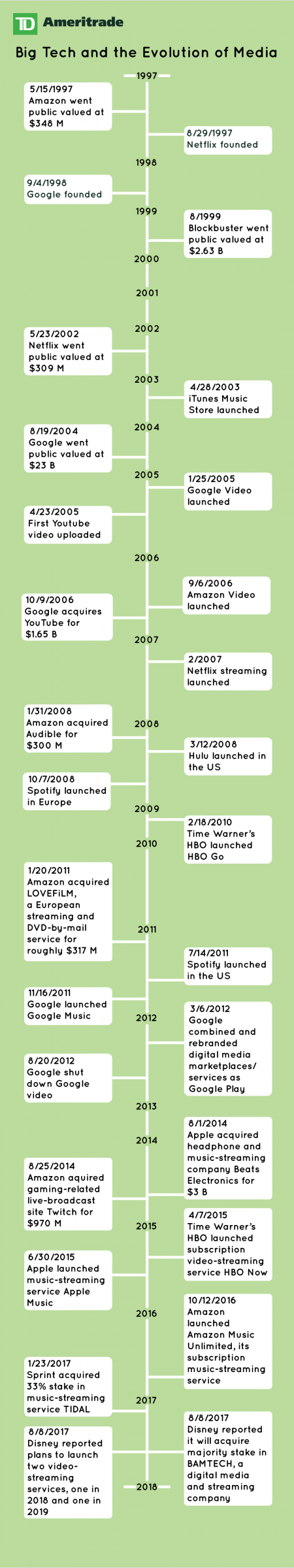 media_industry_timeline_for_spotify_article_01.23.183.png