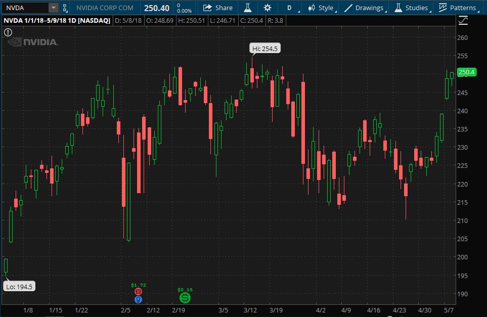Nvda stock options