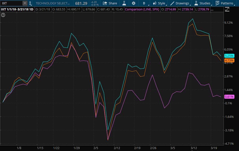 tech-sector-stock-performance-compared-to-nasdaq-100-sp500-updated.png