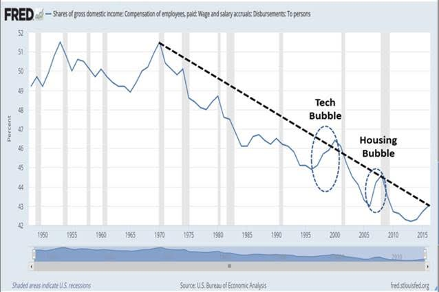 Populism: Response To Declining Wages And Rising Income Inequality, Part II