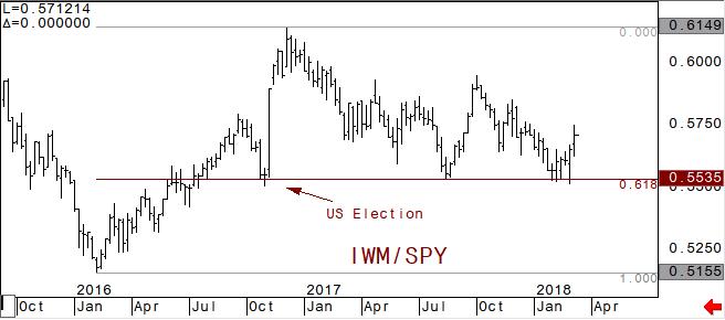IWM vs SPY