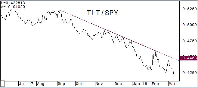 TLT versus SPY