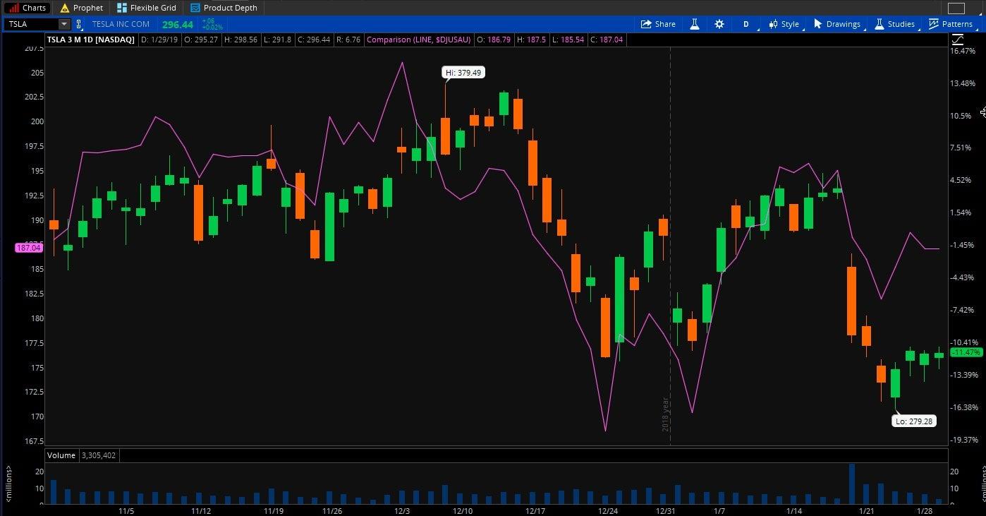 12019-01-29-tsla-chart2.jpg
