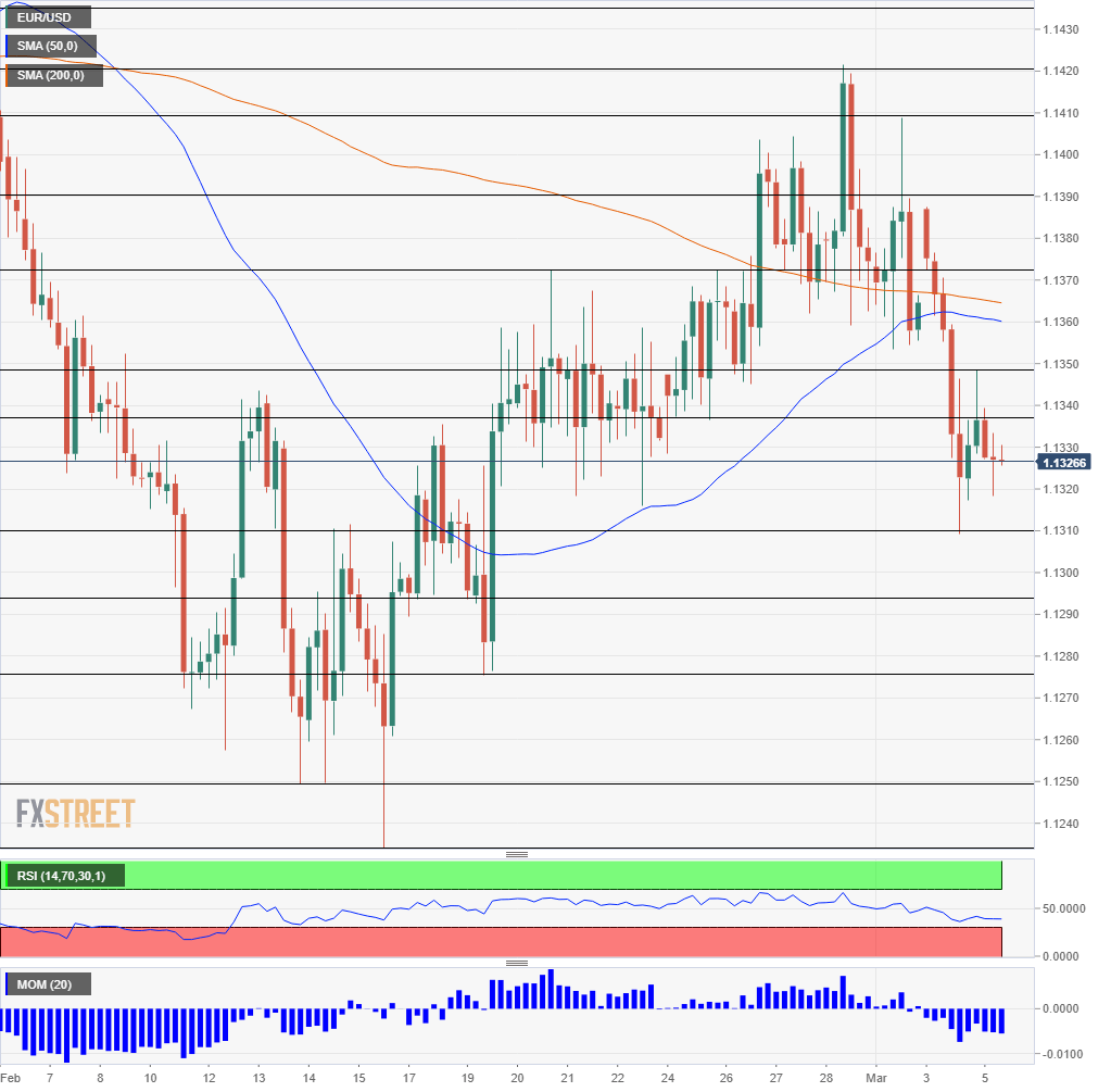 Selling Opportunity In Eur Usd Only A Dead Cat Bounce As