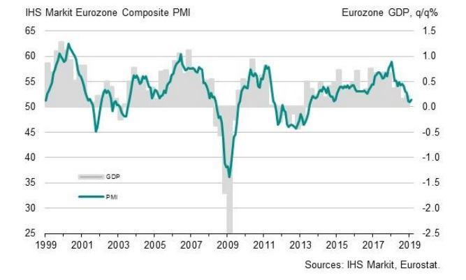 eurozone_composite_pmi_feb_2019-636863417750470818.jpg
