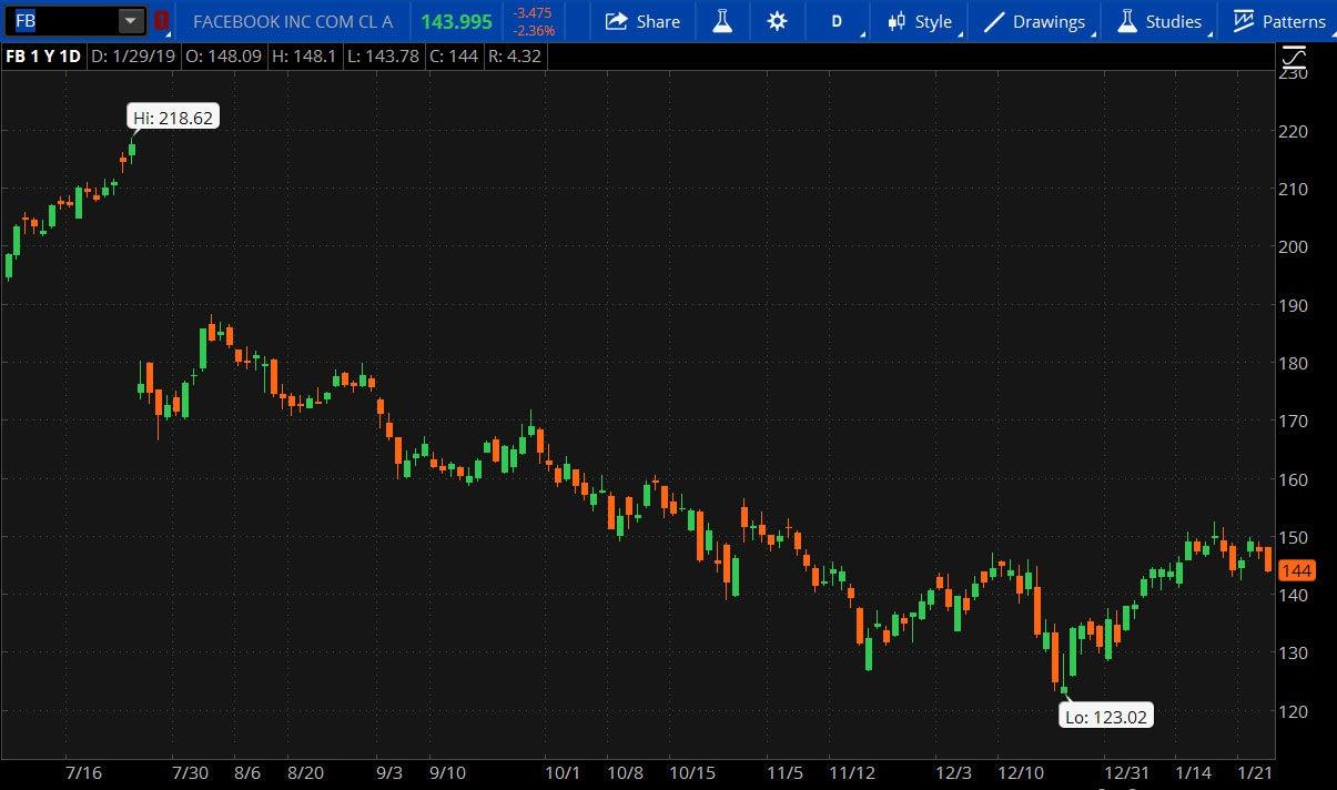 fb3-earnings-1-29-19.jpg