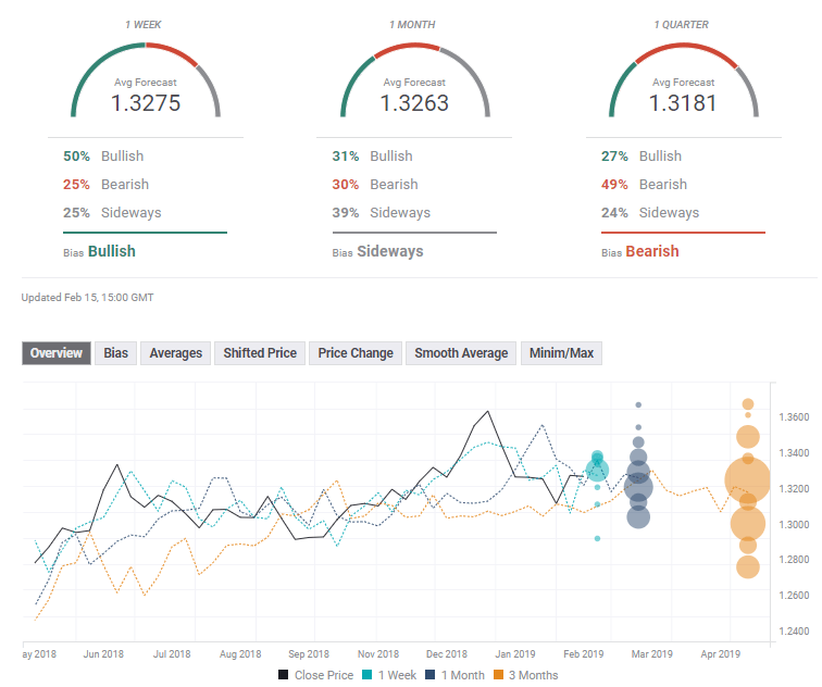 usd_cad_february_18_22_2019_expert_poll-636858417487061559.png