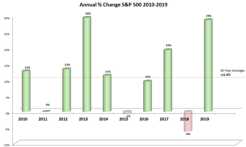 Annual % Change S&P 500