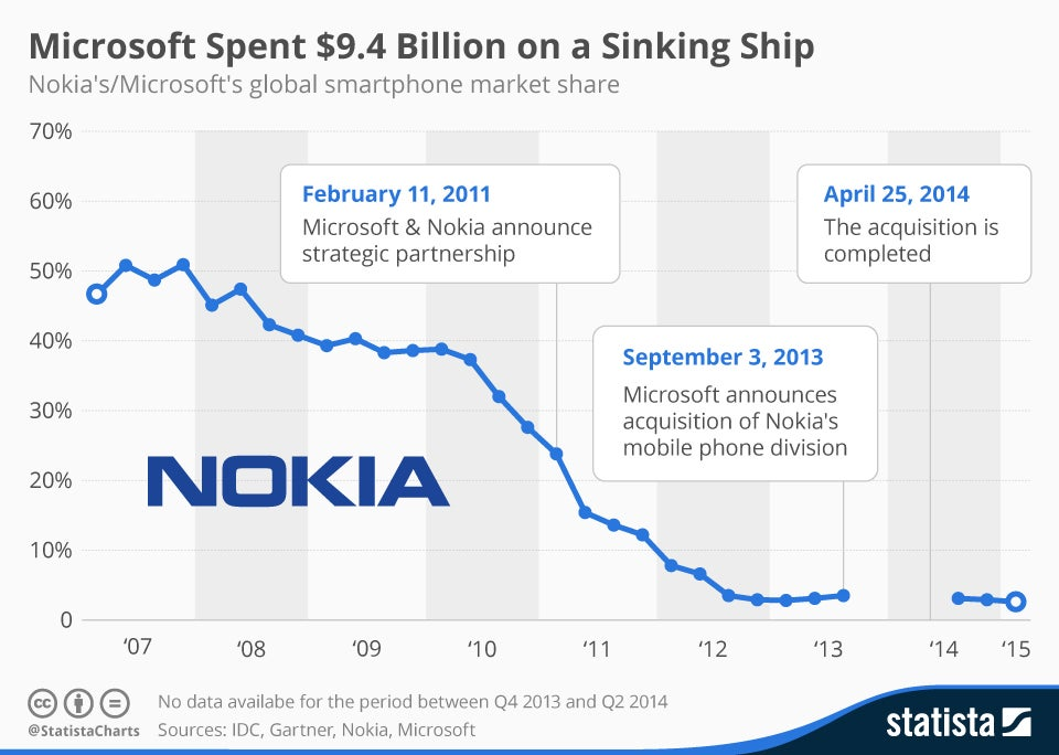 nokia and smartphone marketing plan Nokia announces new strategy, and a new  changes in the smartphone market driven by  part of his plan to expand nokia's presence into.