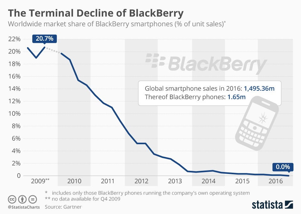 blackberry u0026 39 s precipitous fall in one graph  nasdaq bbry