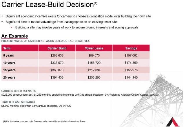 amt_-_nov_2014_carrier_lease_vs_build_0.jpg