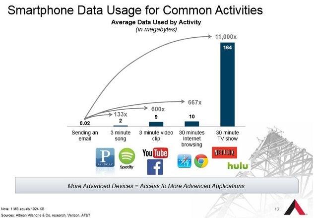 amt_-_nov_slide_13_smartphone_data.jpg