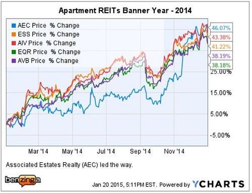 apartment_reit_ychart_2014_results.jpg