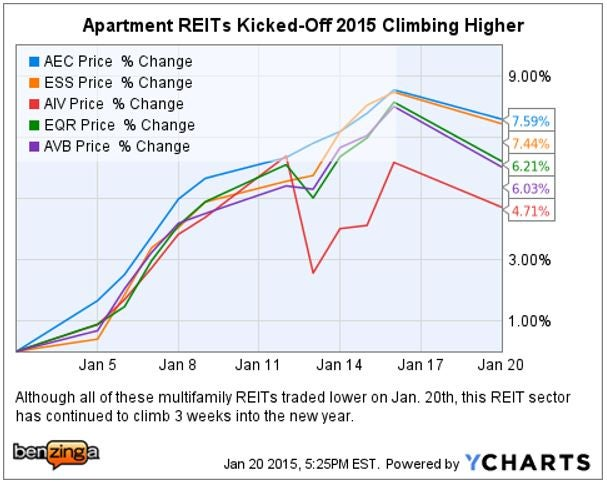 apartment_reit_ychart_2015_jan_20.jpg
