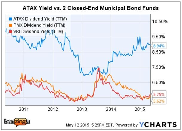 atax_-_ychart_vs_closed-end_muni_funds.jpg