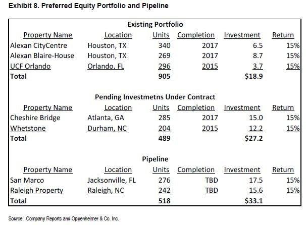 brg_-_opco_ex_8_preferred_equity_-_pipeline.jpg