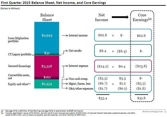 bxmt_-_2q15_q1_earnings_slide_13.jpg