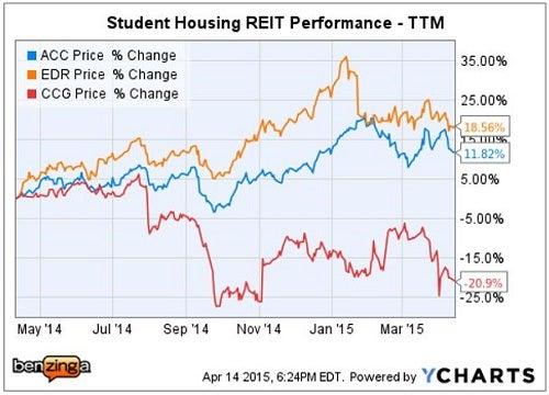 citi_-_acc_vs_student_housing_peers_apr_14.jpg