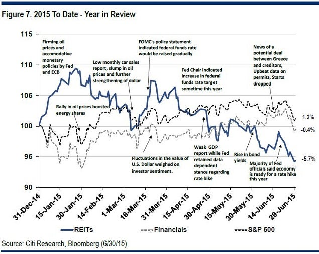 citi_-_reit_1h_2015_in_review_july_1.jpg