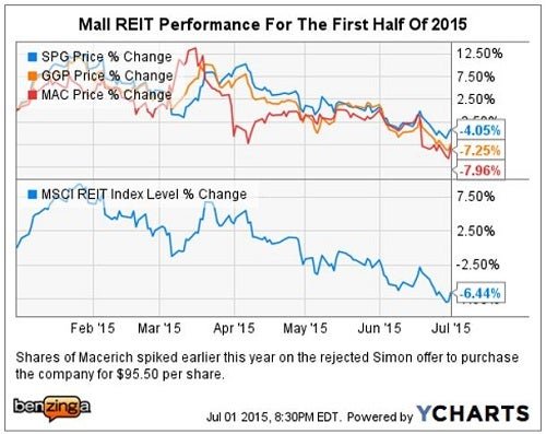 cs_-_ychart_mall_reits_seritage_a_plus_july_1.jpg