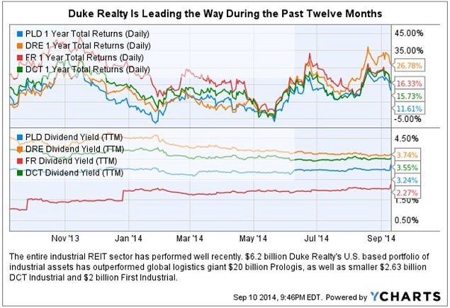 duke_realty_comparison_chart.jpg