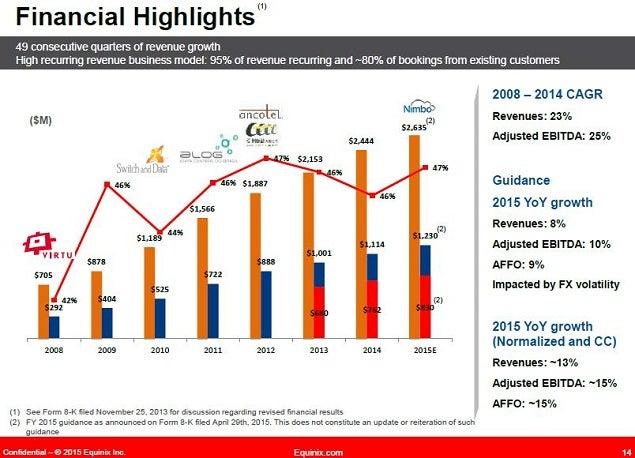 eqix_-_nasdaq_slide_12_financial_ma_growth.jpg
