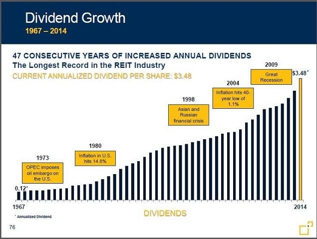 frt_-_nov_2014_dividend_history_chart.jpg