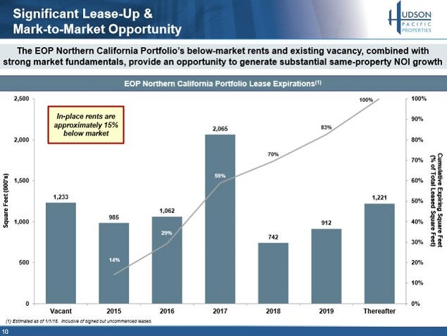 hpp_-_bx_15_below_market_leases_slide_10.jpg