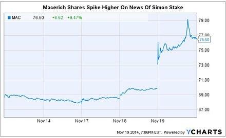 mac_shares_spike_chart_on_spg_news.jpg