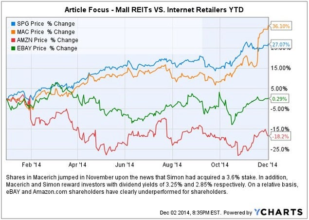 mall_reits_vs_ebay__amzn_chart.jpg