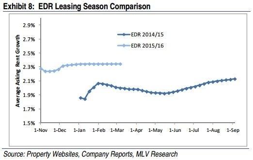 mlv_-_edr_leasing_chart_exhibit_8.jpg