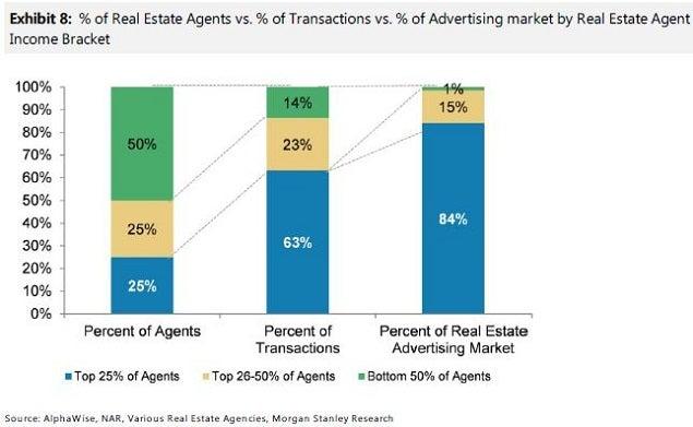 ms_-_z_agent_spend_chart_july_14.jpg