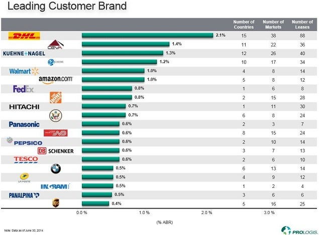 pld_oct_2014_leading_customer_brand_chart.jpg