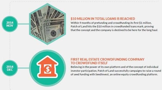 patch of land hard money lender